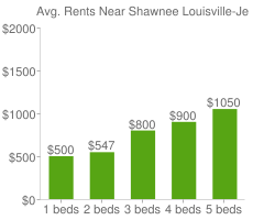 Graph of average rent prices for Shawnee Louisville-Jefferson