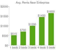 Graph of average rent prices for Enterprise