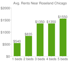 Graph of average rent prices for Roseland Chicago