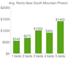 Graph of average rent prices for South Mountain Phoenix