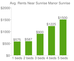 Graph of average rent prices for Sunrise Manor Sunrise Manor