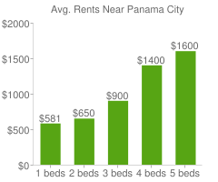 Graph of average rent prices for Panama City