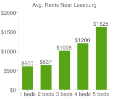 Graph of average rent prices for Leesburg