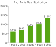 Graph of average rent prices for Stockbridge