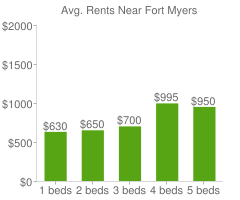 Graph of average rent prices for Fort Myers
