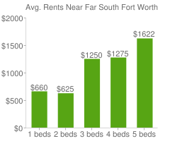 Graph of average rent prices for Far South Fort Worth