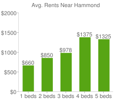Graph of average rent prices for Hammond