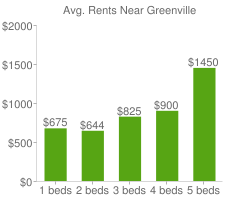 Graph of average rent prices for Greenville