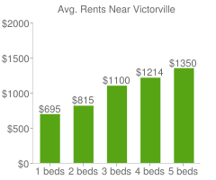 Graph of average rent prices for Victorville