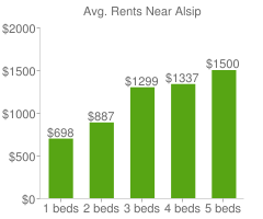 Graph of average rent prices for Alsip