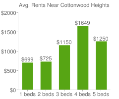 Graph of average rent prices for Cottonwood Heights