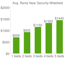 Graph of average rent prices for Security-Widefield