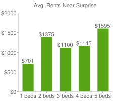 Graph of average rent prices for Surprise