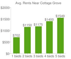 Graph of average rent prices for Cottage Grove