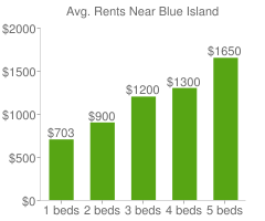 Graph of average rent prices for Blue Island