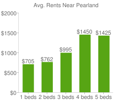 Graph of average rent prices for Pearland