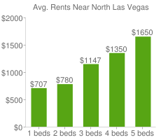 Graph of average rent prices for North Las Vegas