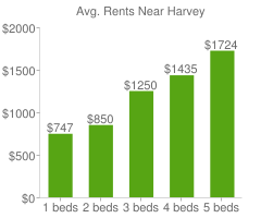 Graph of average rent prices for Harvey