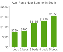 Graph of average rent prices for Summerlin South