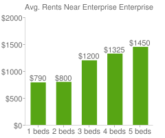 Graph of average rent prices for Enterprise Enterprise