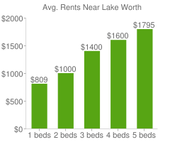 Graph of average rent prices for Lake Worth