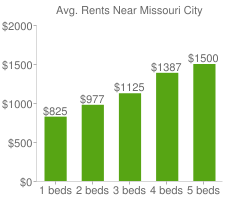 Graph of average rent prices for Missouri City