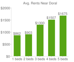 Graph of average rent prices for Doral