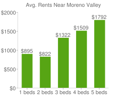 Graph of average rent prices for Moreno Valley