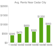 Graph of average rent prices for Cedar City