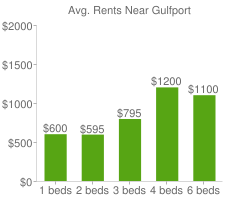 Graph of average rent prices for Gulfport