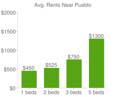 Graph of average rent prices for Pueblo