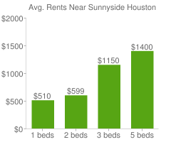 Graph of average rent prices for Sunnyside Houston