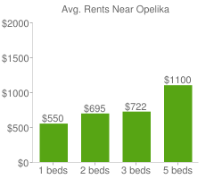 Graph of average rent prices for Opelika