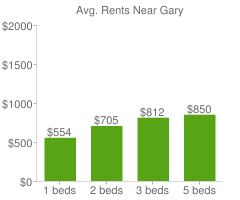Graph of average rent prices for Gary