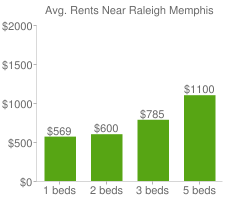 Graph of average rent prices for Raleigh Memphis