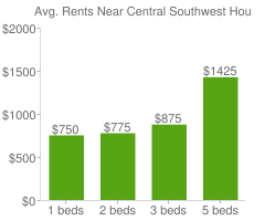 Graph of average rent prices for Central Southwest Houston