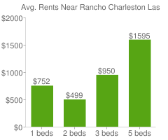 Graph of average rent prices for Rancho Charleston Las Vegas