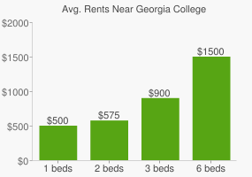 Graph of average rent prices for Georgia College & State University