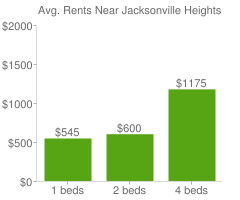 Graph of average rent prices for Jacksonville Heights Jacksonville