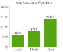 Graph of average rent prices for West Bend