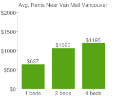 Graph of average rent prices for Van Mall Vancouver