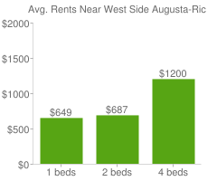 Graph of average rent prices for West Side Augusta-Richmond County