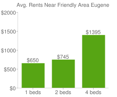 Graph of average rent prices for Friendly Area Eugene