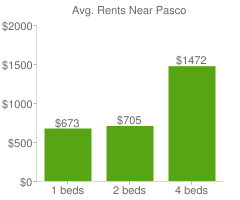 Graph of average rent prices for Pasco