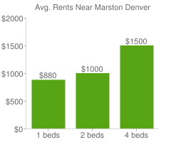 Graph of average rent prices for Marston Denver