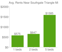 Graph of average rent prices for Southgate Triangle Missoula