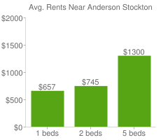 Graph of average rent prices for Anderson Stockton