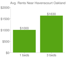 Graph of average rent prices for Havenscourt Oakland