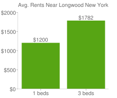 Graph of average rent prices for Longwood New York