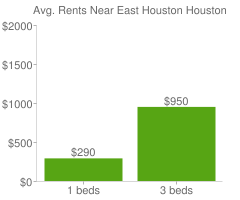 Graph of average rent prices for East Houston Houston